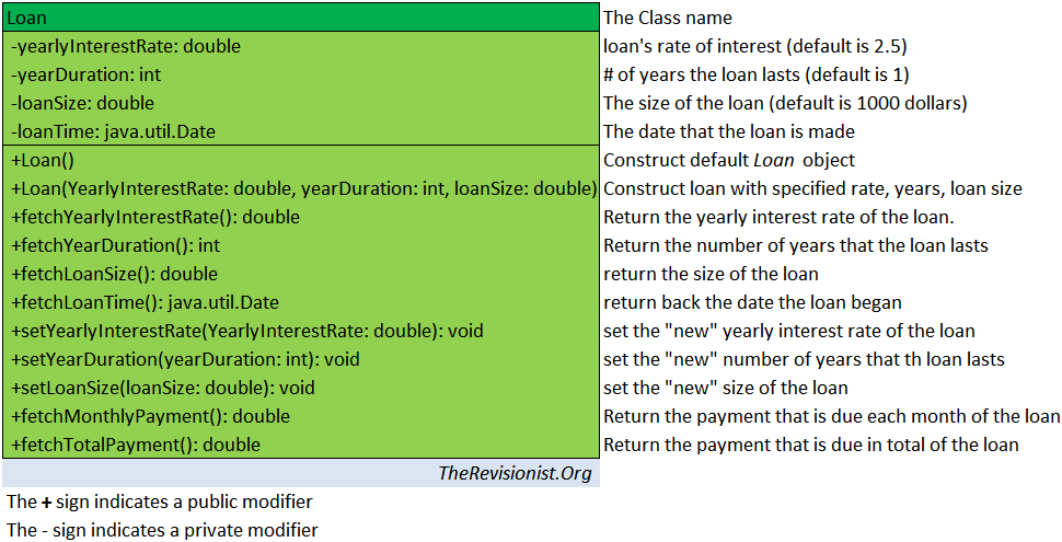 "Loan The Class name -yearlyInterestRate: double loan's rate of interest (default is 2.5) -yearDuration: int # of years the loan lasts (default is 1) -loanSize: double The size of the loan (default is 1000 dollars) -loanTime: java.util.Date The date that the loan is made +Loan() Construct default Loan object +Loan(YearlyInterestRate: double, yearDuration: int, loanSize: double) Construct loan with specified rate, years, loan size +fetchYearlyInterestRate(): double Return the yearly interest rate of the loan. +fetchYearDuration(): int Return the number of years that the loan lasts +fetchLoanSize(): double return the size of the loan +fetchLoanTime(): java.util.Date return back the date the loan began +setYearlyInterestRate(YearlyInterestRate: double): void set the ""new"" yearly interest rate of the loan +setYearDuration(yearDuration: int): void set the ""new"" number of years that th loan lasts +setLoanSize(loanSize: double): void set the ""new"" size of the loan +fetchMonthlyPayment(): double Return the payment that is due each month of the loan +fetchTotalPayment(): double Return the payment that is due in total of the loan TheRevisionist.Org The + sign indicates a public modifier The - sign indicates a private modifier"