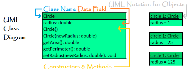Java UML Diagram with Explanation