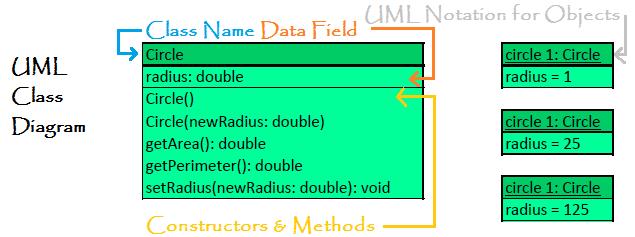 Java UML Diagram with Explanation