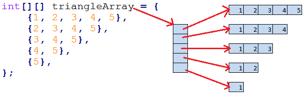 how to create double array in java