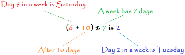 Java expression showing the significance of the remainder operator