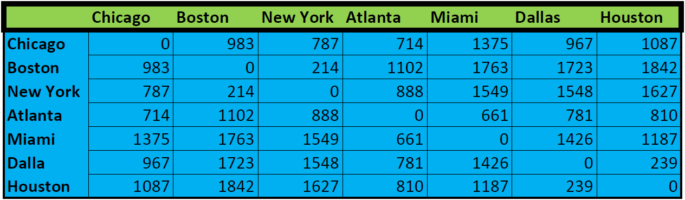 Table showing city distance data for a two dimensional array Java
