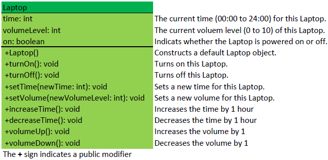 Laptop time: int The current time (12:00am to 12:00pm) for this Laptop. volumeLevel: int The current voluem level (0 to 10) of this Laptop. on: boolean Indicats whether the Laptop is powered on or off. +Laptop() Constructs a default Laptop object. +turnOn(): void Turns on this Laptop. +turnOff(): void Turns off this Laptop. +setTime(newTime: int): void Sets a new time for this Laptop. +setVolume(newVolumeLevel: int): void Sets a new volume for this Laptop. +increaseTime(): void Increases the time by 1 hour +decreaseTime(): void Decreases the time by 1 hour +volumeUp(): void Increases the volume by 1 +volumeDown(): void Decreases the volume by 1 The + sign indicates a public modifier