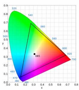 color gamut graph for a montior
