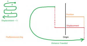 6.1 Velocity and Net Change